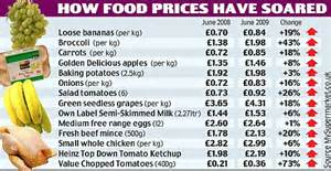 UK food price inflation almost four times higher than the
